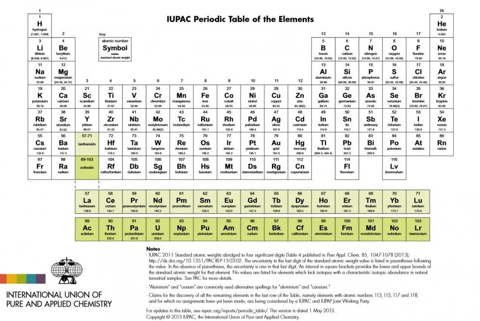 Chimica i quattri nuovi metalli che completano la tavola degli elementi - Numero elementi tavola periodica ...
