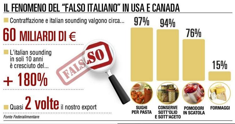 La guerra al falso italiano: prima vittoria in Germania