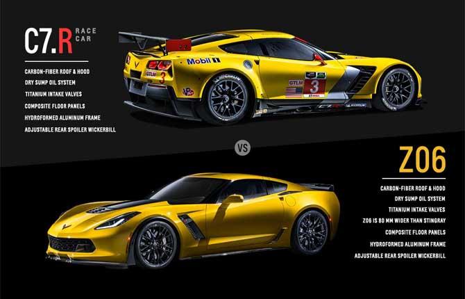 La Corvette non molla, ecco la Z06