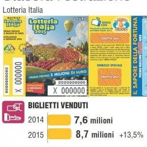 Lotteria Italia 2015, a Veronella (Verona) il primo premio da 5 milioni