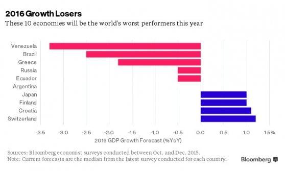 Venezuela, Brasile, Grecia: ecco le economie che faranno peggio nel 2016