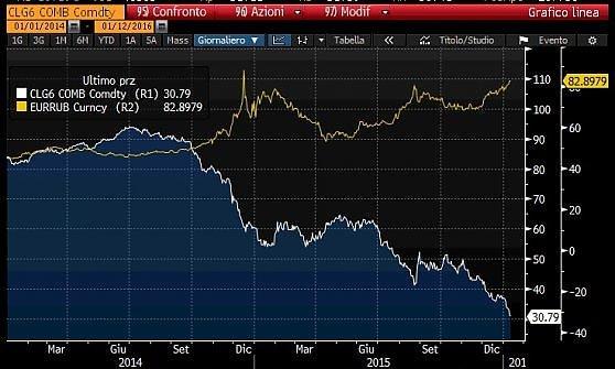 Il petrolio crolla, la Russia taglia la spesa pubblica del 10%
