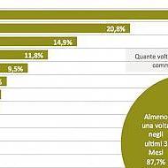 Gli italiani cambiano gestore ma dicono no al telemarketing