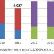 Tutti i numeri dei treni in Italia, dai tagli agli aumenti tariffari