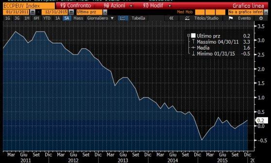 Draghi apre a nuovi interventi a marzo: inflazione troppo bassa. E le Borse volano