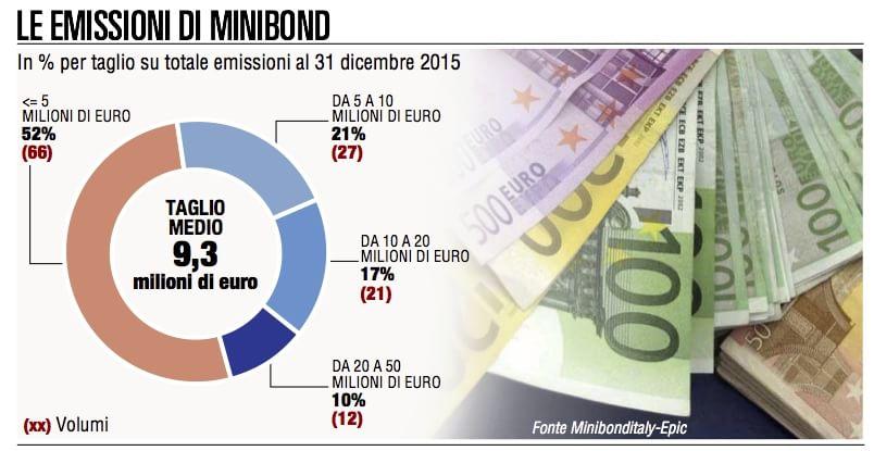 Minibond,  la stampella creditizia delle Pmi