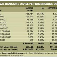 Sofferenze bancarie: il 70% è legato a grandi prestiti sopra 500mila euro