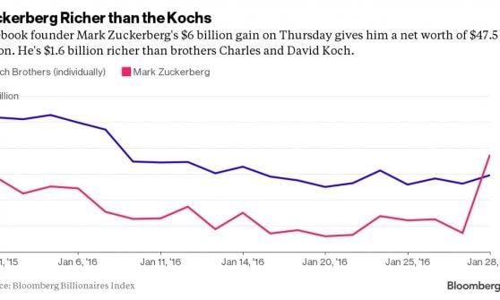 Zuckerberg ringrazia gli utili di Facebook e diventa il sesto uomo più ricco al mondo