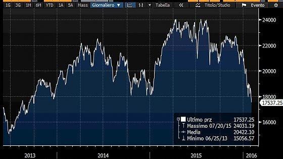 Borse europee in rosso, Milano affonda con le banche