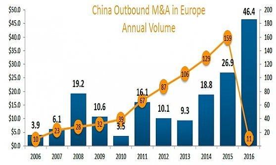 ChemChina, offerta record per Syngenta: sul piatto 43 miliardi