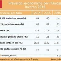Le previsioni invernali della Ue per l'Italia