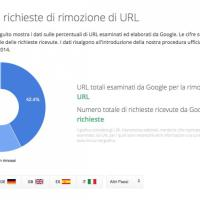 Come Google ritaglia l'informazione