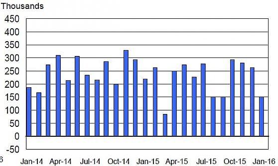 La disoccupazione Usa scende al 4,9%, minimi da febbraio 2008