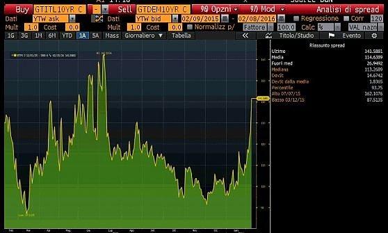 Le Borse affondano, lo spread sale sopra 145 punti
