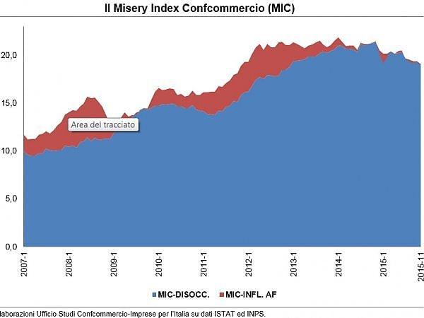 Peggiora il Misery Index di Confcommercio, cresce il disagio sociale