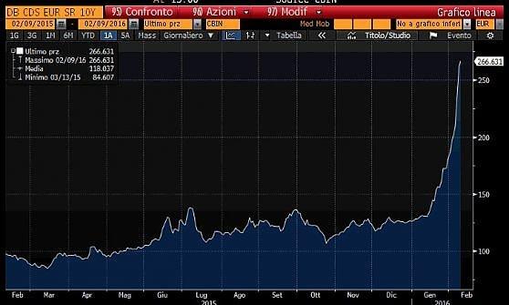 Anche Deutsche Bank nel ciclone dei mercati