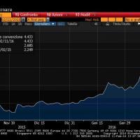Crisi, vola lo spread dei titoli portoghesi: i decennali rendono oltre 4%