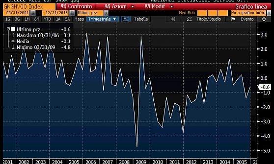 La Grecia torna in recessione: il Pil cala dello 0,6% nel quarto trimestre