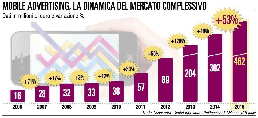 Pubblicità su smartphone, nuova frontiera dei consumi