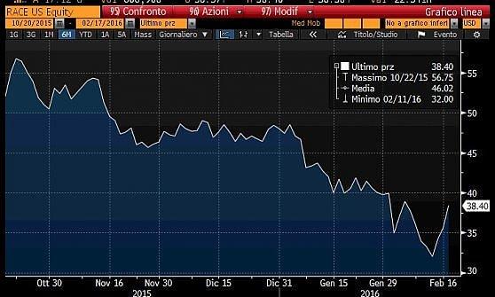 Soros scommette 28 milioni sulla Ferrari in Borsa. E diventa uno dei primi soci