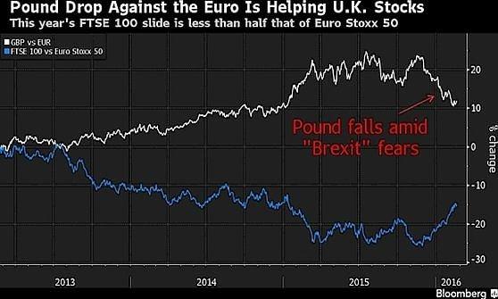 Borse in recupero con il petrolio, la sterlina s'indebolisce sui timori di Brexit