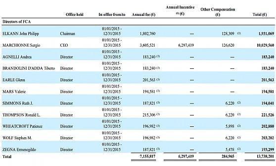 """Un 2015 """"di magra"""" per Marchionne: lo stipendio scende a 10 milioni"""