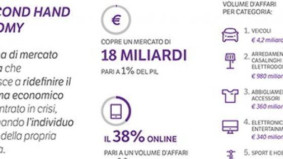 L 39 economia di seconda mano vale l 39 1 del pil 18 miliardi for Mercato del mobile usato milano