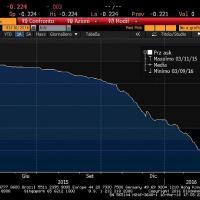 Così la Bce ha fatto scendere la rata del mutuo