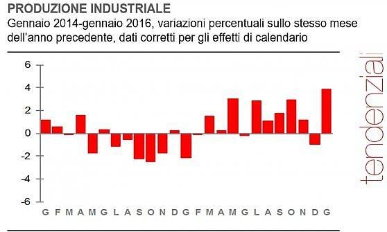 Balzo dell'industria a gennaio: +1,9%, picco dal 2011