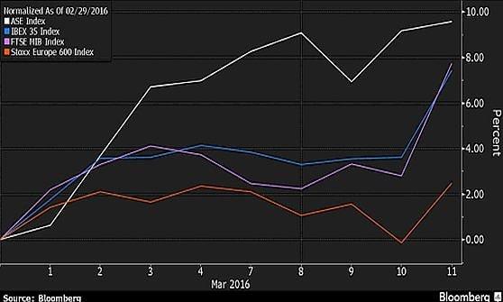 Borse Ue in rialzo dopo la Bce. Torna positiva la produzione industriale Ue