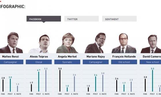 I premier europei e i social: Renzi sbanca Twitter, la Merkel conquista Facebook