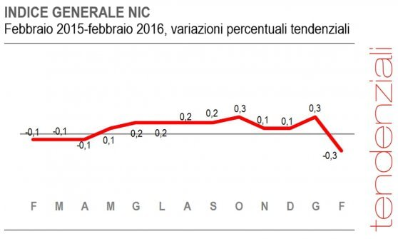 L'Istat conferma: a febbraio l'Italia è tornata in deflazione