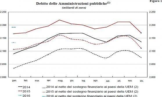 Sale il debito pubblico a gennaio: 2.195 miliardi