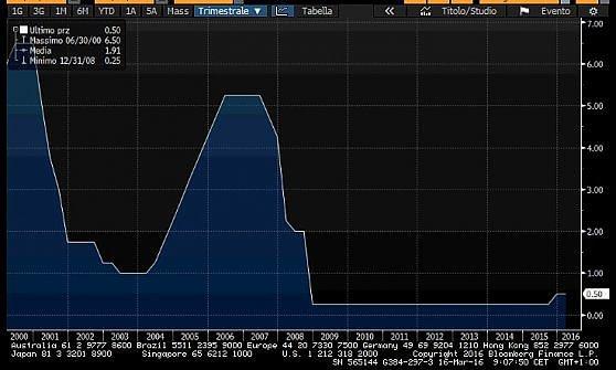 Borse Ue deboli in attesa delle decisioni della Fed sui tassi Usa