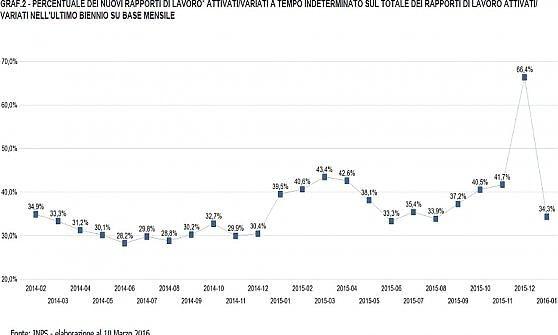 L'effetto del taglio degli sgravi: nuovi tempi indeterminati -39,5% a gennaio