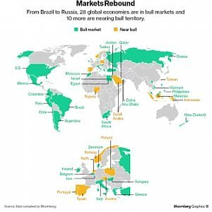 Borse incuranti del terrorismo, ma l'Europa s'indebolisce con Wall Street