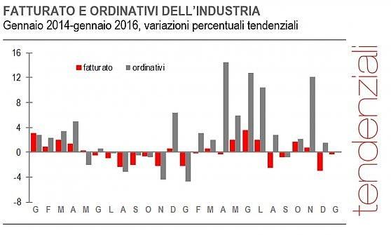 Industria a due volti: crescono gli ordini, cala il fatturato