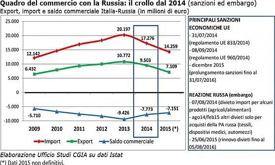 Sanzioni ed embargo, la Russia è costata all'Italia 3,6 miliardi