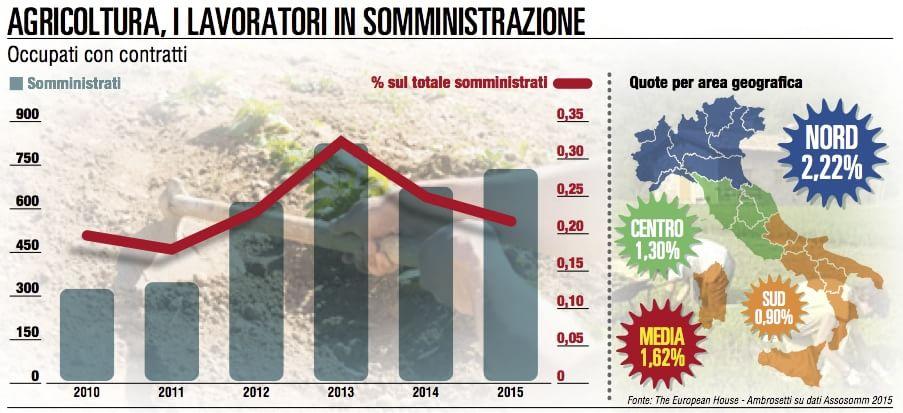 Agricoltura: più giovani nei campi, il calo dei prezzi fa paura