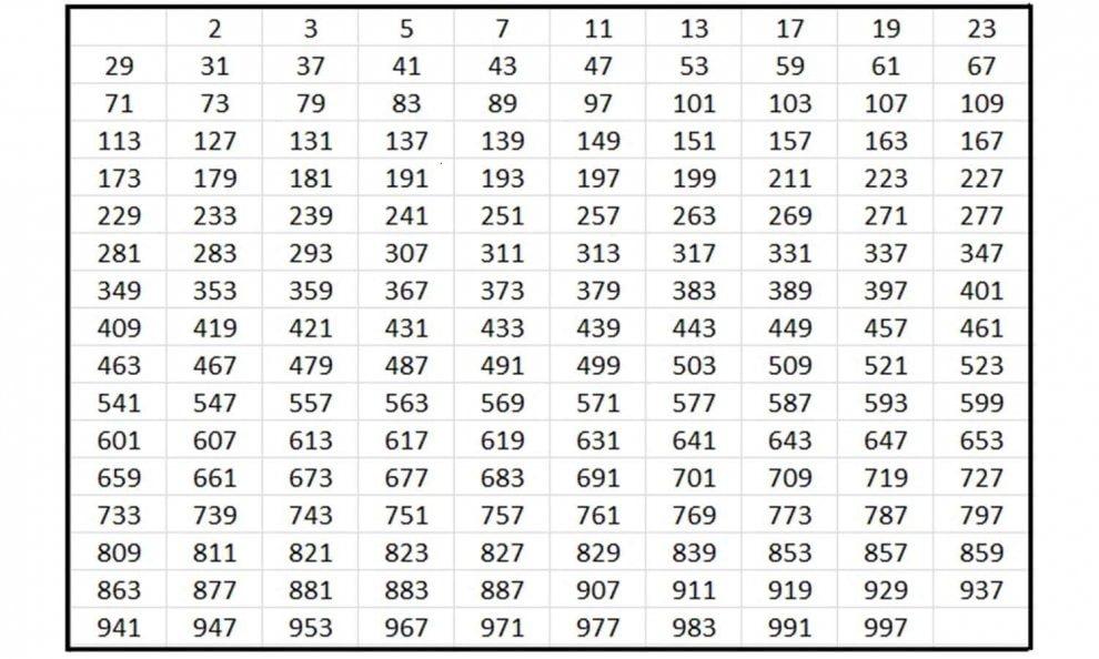 Tutti i segreti dei numeri primi - Tavola pitagorica fino a 100 ...