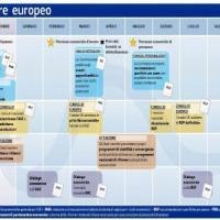 Le tappe fondamentali del bilancio pubblico, tra Roma e Bruxelles