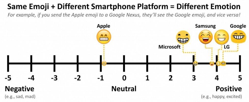 Emoji, abbiamo un problema: sono troppe e non le capiamo allo stesso modo