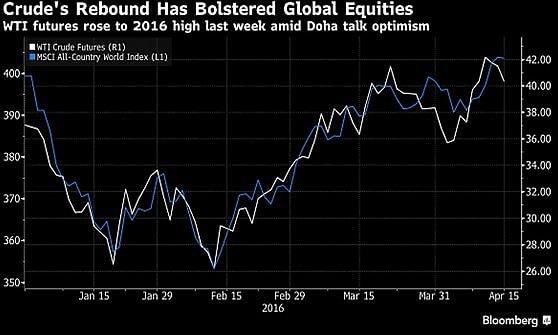 Fallito il vertice di Doha: crolla il petrolio, ma i mercati tengono
