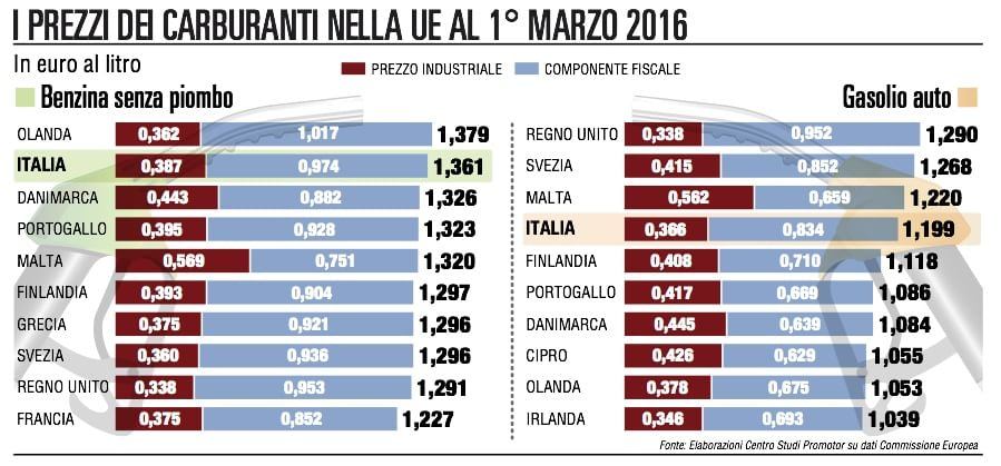 Benzina, solo in Olanda si paga più che in Italia
