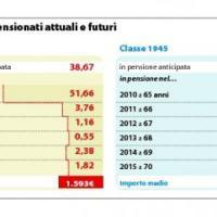 Andare prima in pensione costa 7 miliardi l'anno: ipotesi ricorso alle banche