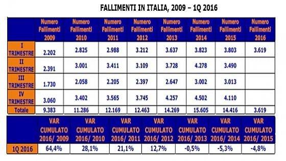 Calano i fallimenti in Italia: -4,8% nel primo trimestre