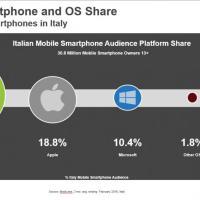 Android in Italia, il 68,4% ha uno smartphone col robottino verde