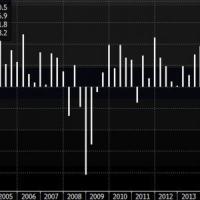 Fed e BoJ prendono tempo, Borse Ue piatte. Rallenta il Pil Usa
