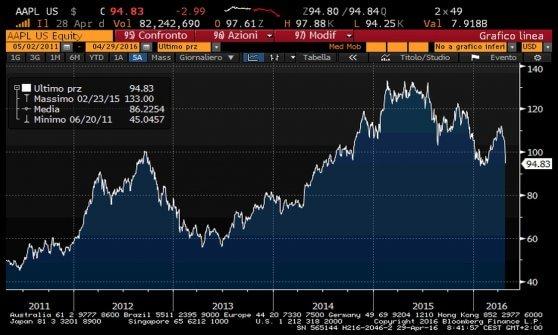 Icahn vende la sua quota in Apple: addio miliardario a Cupertino, il titolo scende