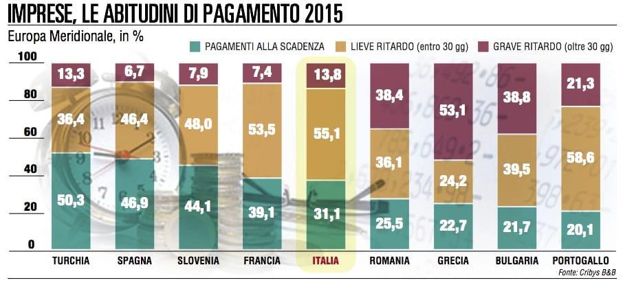 Pagamenti Italia Tra I Paesi Meno Puntuali Deuropa I Mercati